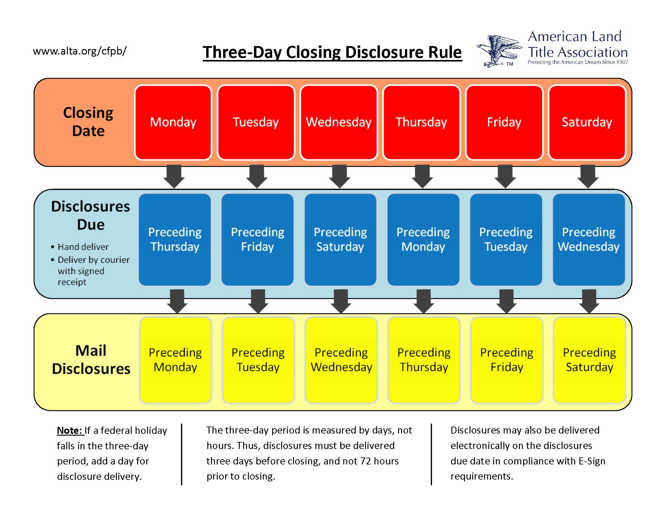 4 Days On 3 Days Off Work Schedule how to comply with the closing disclosure's three-day rule