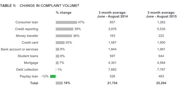 Complaint volume