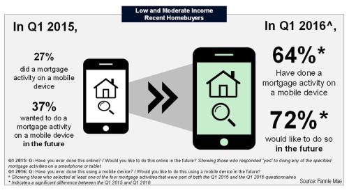 Fannie_mobile_survey