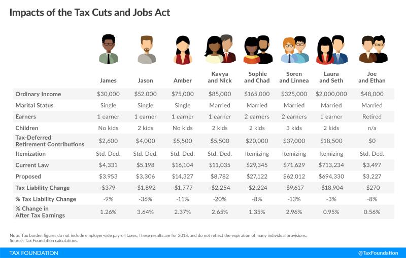 Tax cut impact