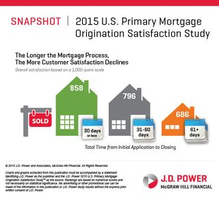 JDPower satisfaction snapshot