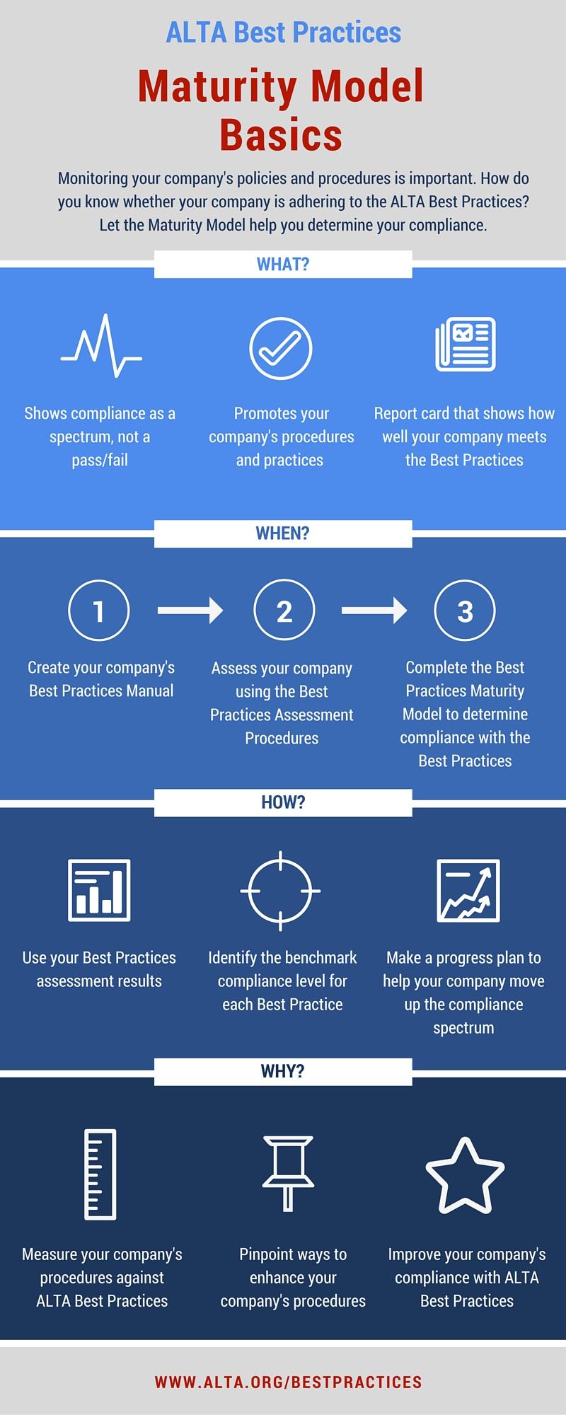 Maturity Model Basics - web