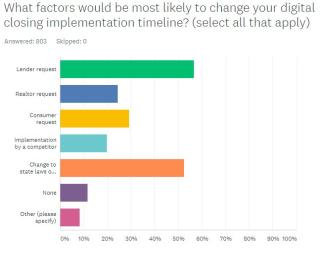 Digital closing factors
