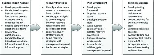 Business Continuity Planning Process