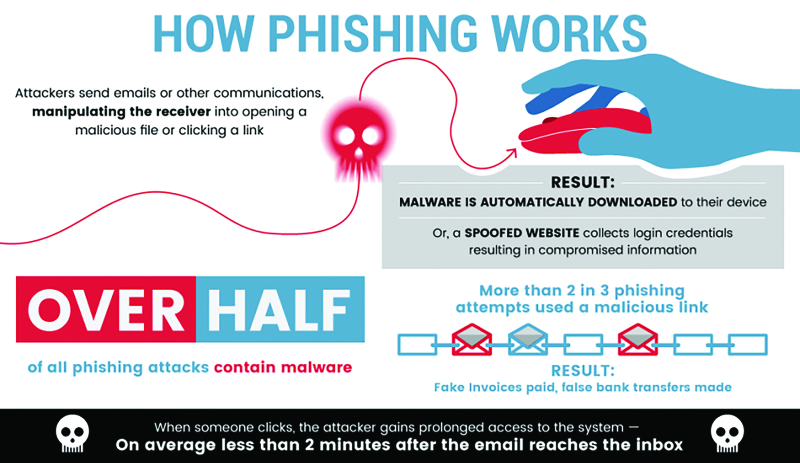 Phishing infographic_3