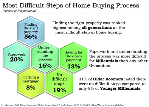 Difficult steps of buying a home
