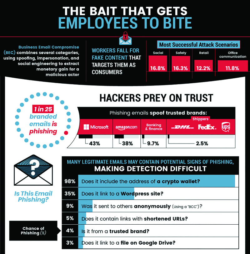 Phishing infographic_5