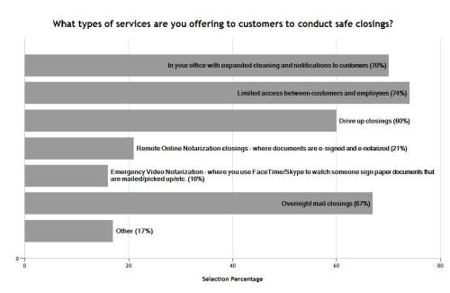 Survey safe closings