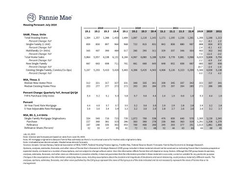 Housing_Forecast_071420