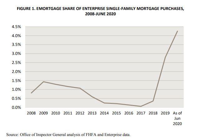 FHFA emortgage chart