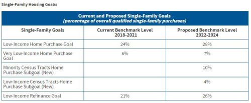Single family goals