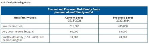 Multifamily goals