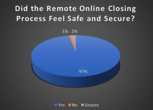 RON survey graphic