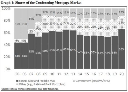 Conforming mortgage market