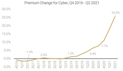 Cyber premiums